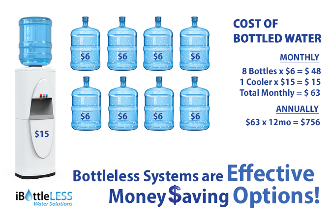 iBottleLess savings over bottled water